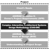 CIAS-DM integrates into ASHRAE's Guideline 0 project scoping method.